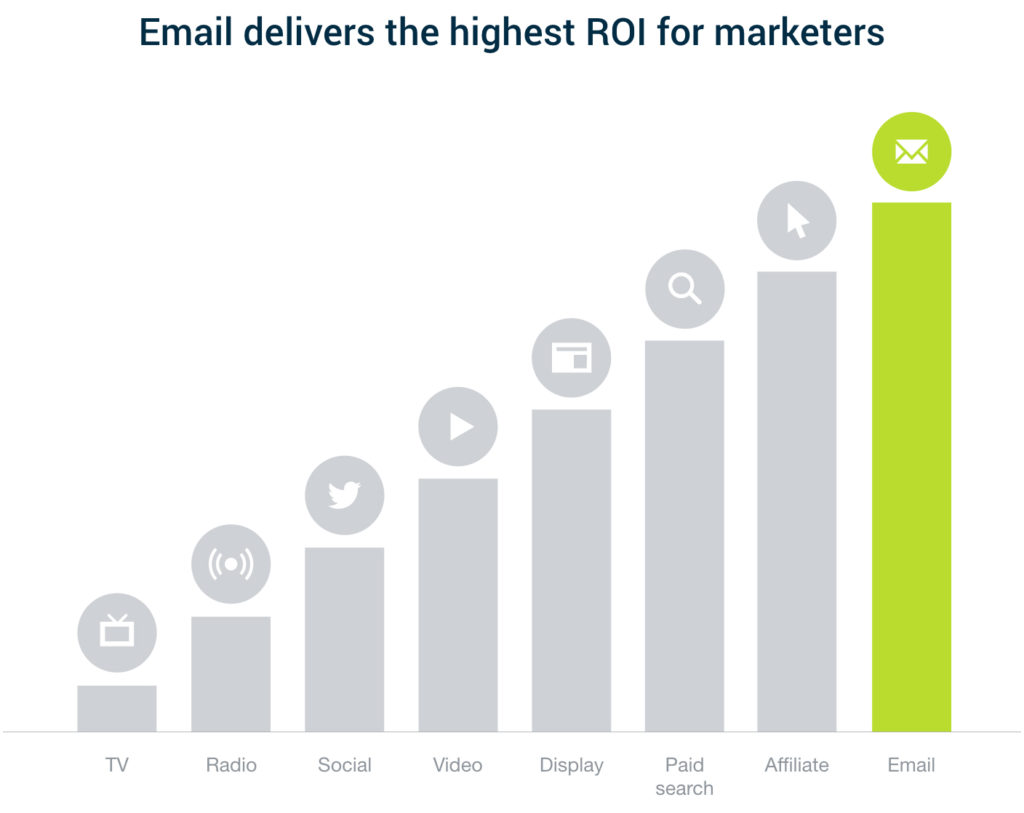 Email delivers better than any other channel. Email is 40 times more effective at acquiring new customers than Facebook or Twitter. / © CampaignMonitor